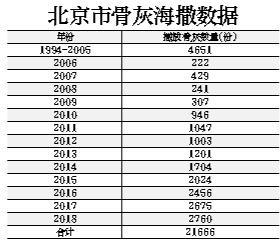 北京骨灰撒海数据