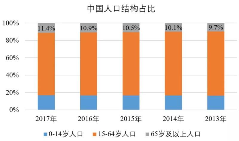 中国人口结构占比
